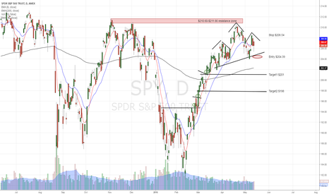SPY: SPY we are in right shoulder