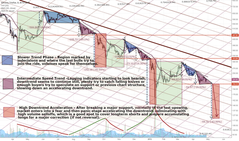 BTCUSD: Updated Longterm Downtrend Cycles