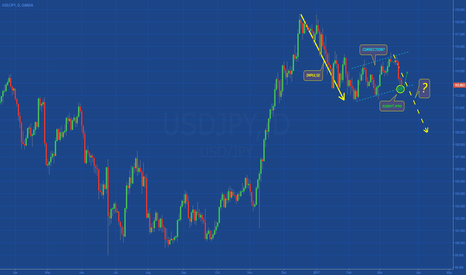 USDJPY: [USDJPY] CORRECTION ?