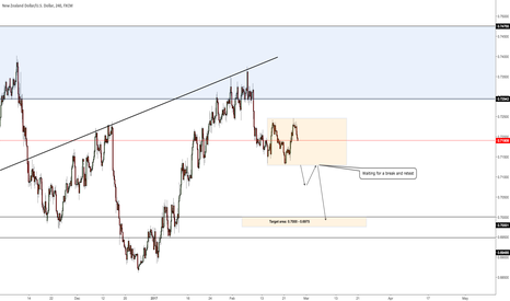 NZDUSD: Short Target at around 0.6980