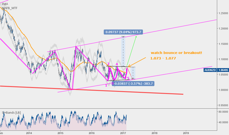 AUDNZD: AUDNZD Longterm invest! 970pip up or 380pip down