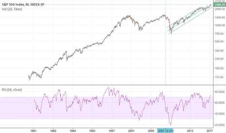 INX: S&P Monthly holding it nicely