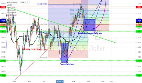 GBPUSD: British Pound/U.S Dollar