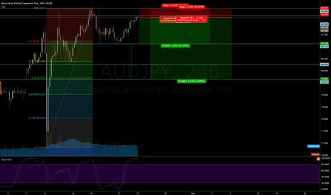 AUDJPY: AUD JPY short - Divergence on 1h chart + top reached?