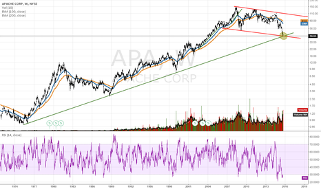 APA: Apache Corp, Long Term View
