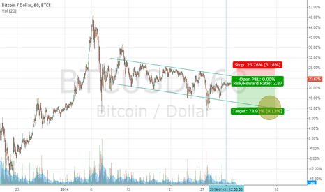 BTCUSD: down trend short