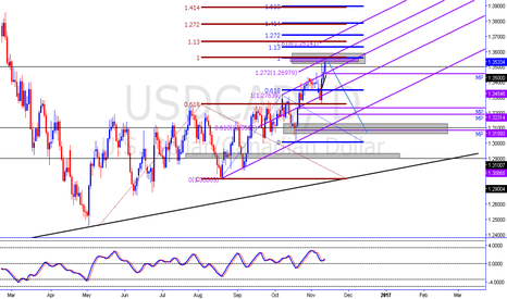 USDCAD: ABCD + all kinds of fib clusters Short USDCAD
