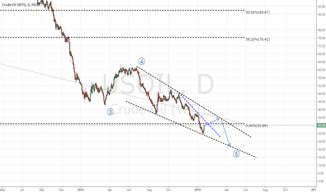 USOIL: CRUDE OIL ending diagonal