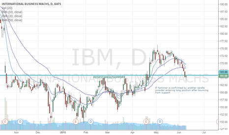 IBM: IBM 166.50x163.50 swing long position