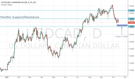 USDCAD: USD/CAD SHORT - SIMPLE YET EFFECTIVE ANAYLSIS