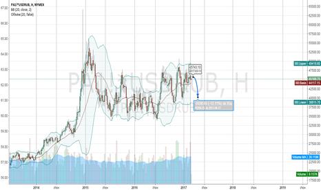 PA1!*USDRUB: Прогноз цен на Palladium в рублях - 40т. руб (-12%)