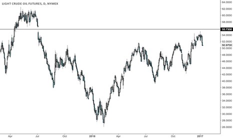 CL1!: Crude short