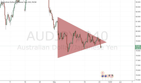 AUDJPY: Bearish Flag formed