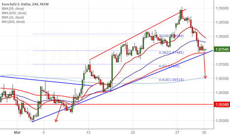 EURUSD: EUR/USD : Watch out for 1.07350