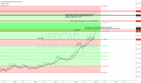 USDCAD: USD/CAD, W