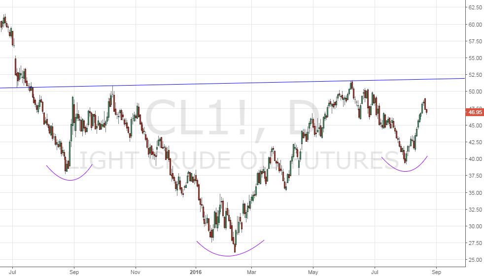 Do not trust the oil market rally