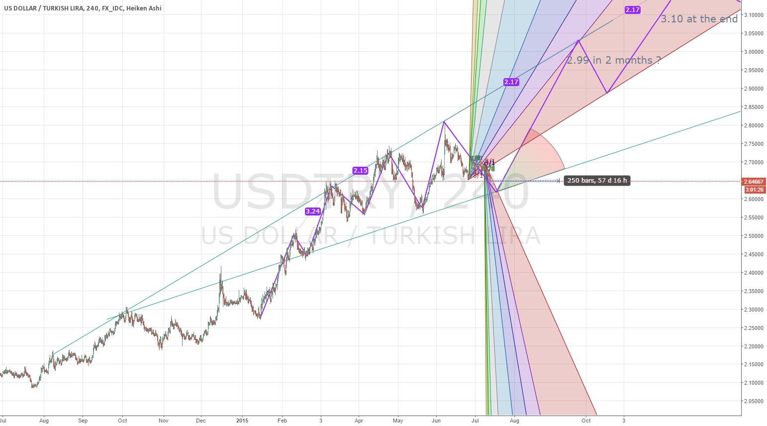 USDTRY End of 2015 3.04-3.11 range ?