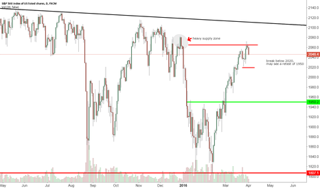 SPX500: s&p 500 sell off???