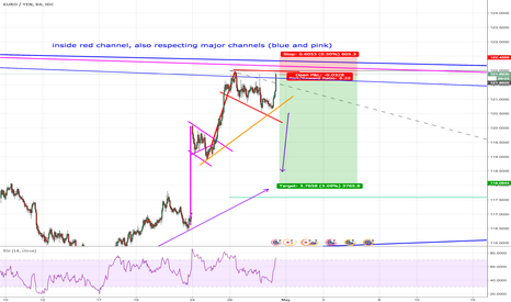 EURJPY: EURJPY - Reached Top Channel