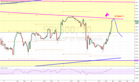SPX500: Big short squeeze for the stock, and then ...?