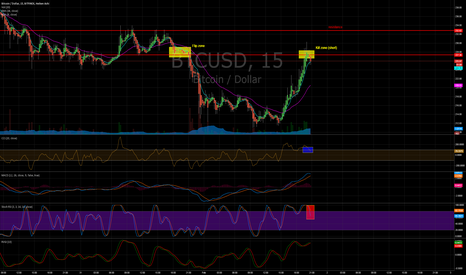 BTCUSD: BTCUSD Finex Kill Zone Short from 227.x
