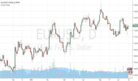 EURUSD: The new trading strategy for EURUSD in this upcoming Brexit week