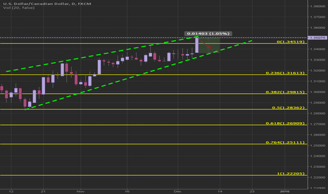 USDCAD: 1.05% increase this monday morning!