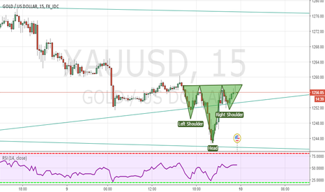 XAUUSD: GOLD INVERTED HEAD AND SHOULDER WAIT FOR CLOSE ABOVE NECKLINE