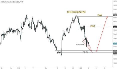 USDCAD: Stalking a Long in USDCAD