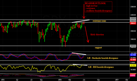 SPX: Weekly view of the S&P500 Index