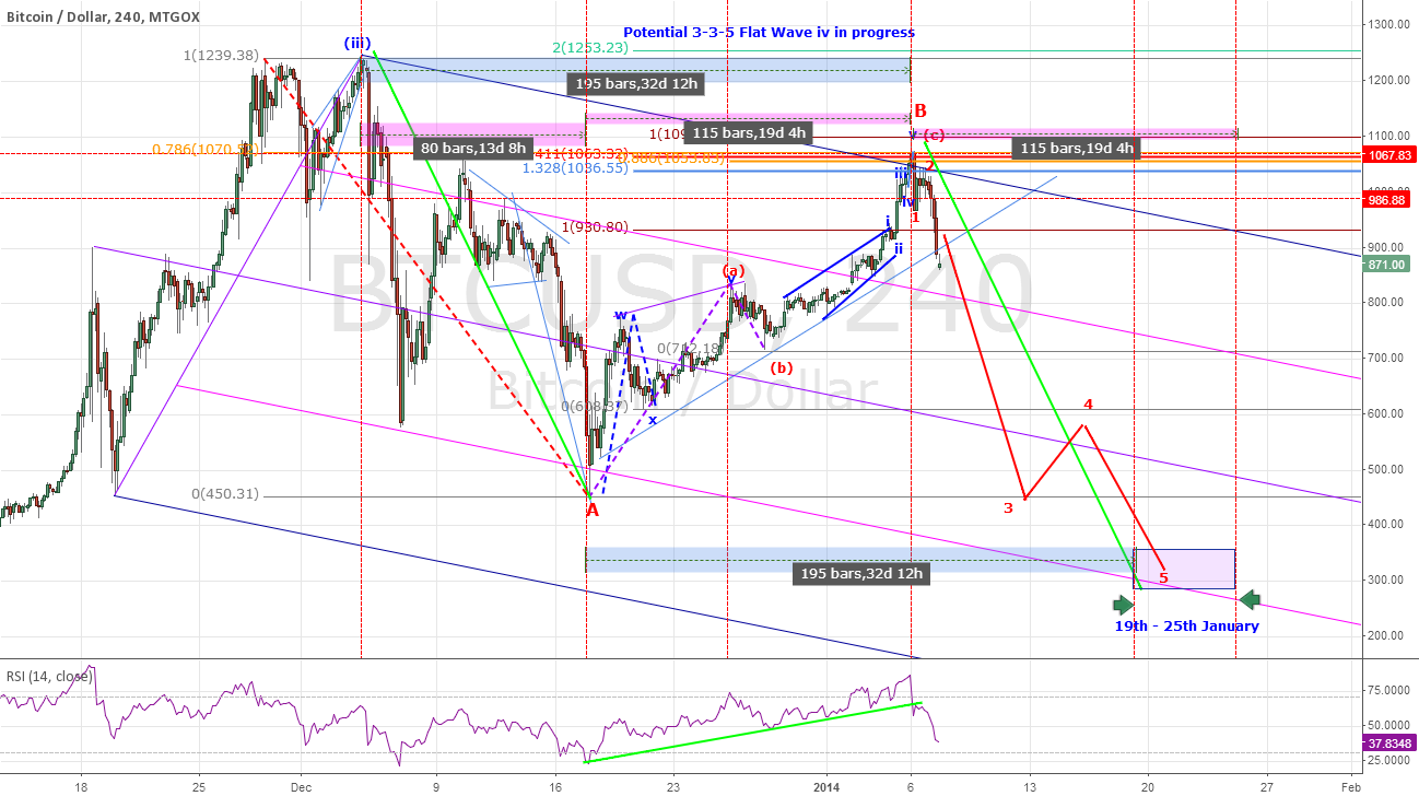 BTCUSD - Bitcoint in Bearish Configuration