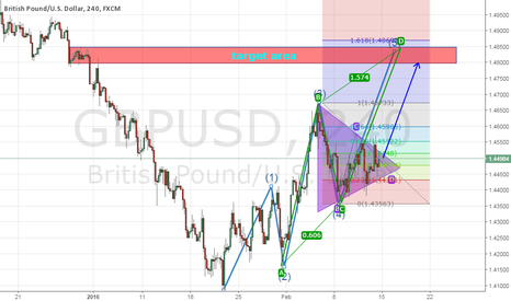 GBPUSD: GBP USD bullish supported by elliot wave, triangle pattern