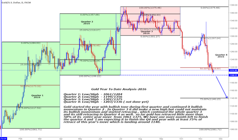 XAUUSD: Year to Date analysis of Gold for 2016