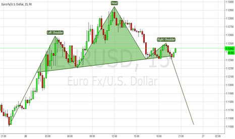 EURUSD: EURUSD Head & Shoulders pattern forming on 15 min.