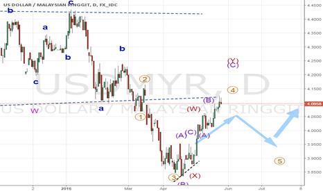 USDMYR: USDMYR Wave 4 of Wave C