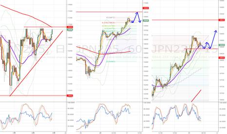 JPN225: 【JPN225】 16900を目指した後反発の可能性