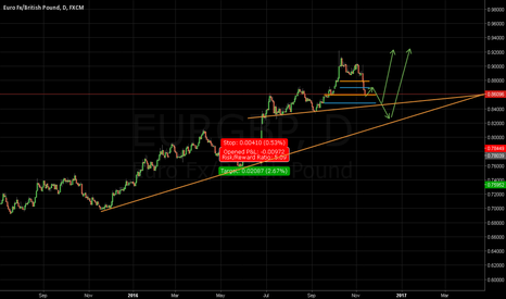 EURGBP: Possible trendlines