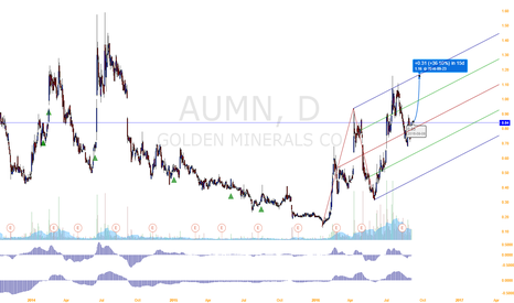 AUMN: Gold, silver companies are about to surge