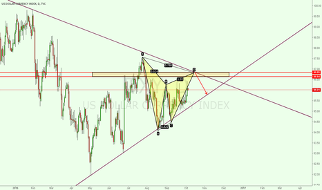 DXY: Dxy is in a triangle now
