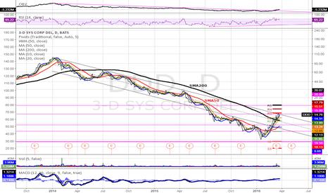 DDD: $DDD (D): Solid two year crush. Gracing top of bearish channel.