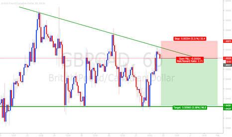 GBPCAD: Bouncin the ceiling