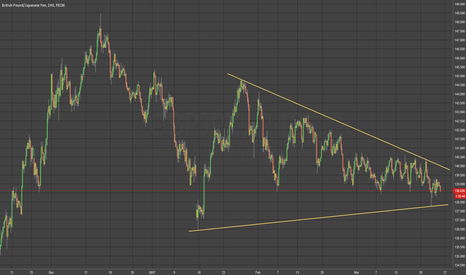 GBPJPY: GBPJPY - Wedge breakout trade