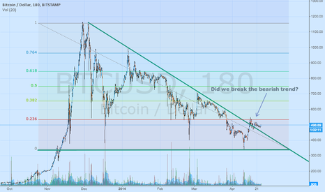 BTCUSD: End of the bearish trend?