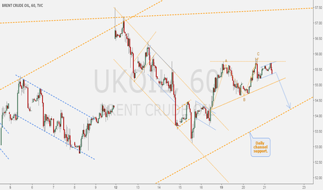 UKOIL: BRENT - Structure of waves exposed on hourly chart.