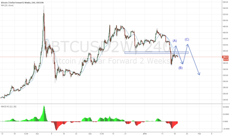 BTCUSD2W: A possible flat correction