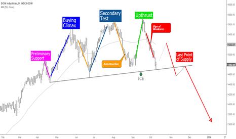 DOWI: Wyckoff Topping Process-DJIA