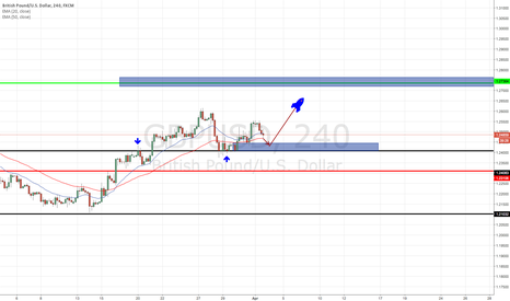 GBPUSD: GBPUSD Expecting to Look for a New High Near 1.2720 Region