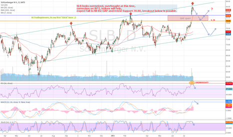 SLB: Schlumberger ( SLB ) OVERbought