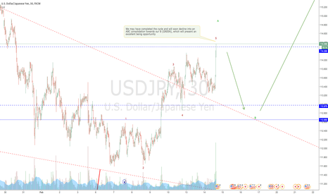 USDJPY: USDJPY Cycle completion?