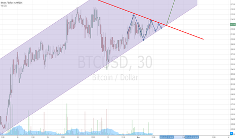 BTCUSD: Triangle consolidation